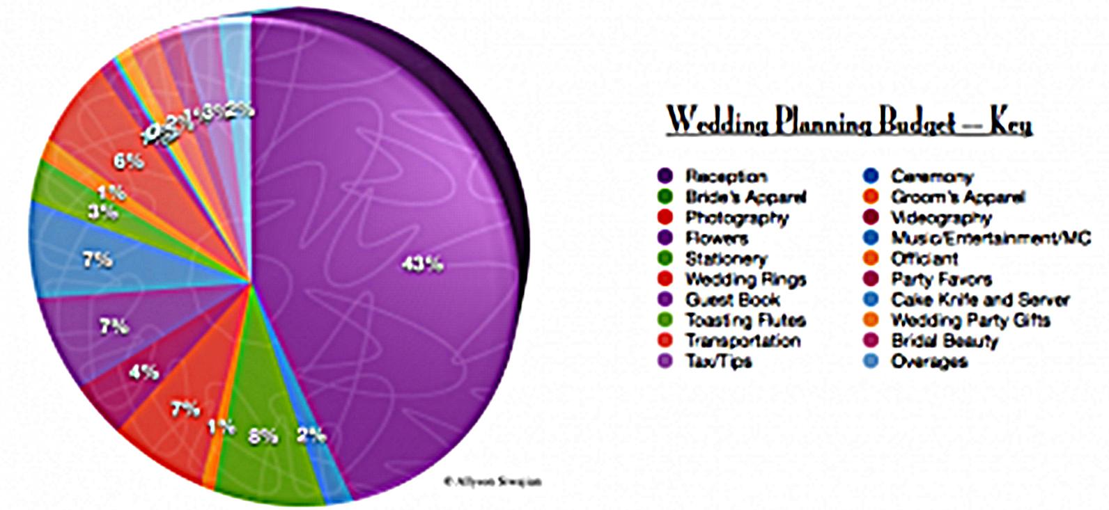 wedding budget estimator screenshot  sample wedding budget